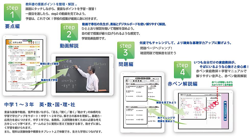 4段階のステップ学習